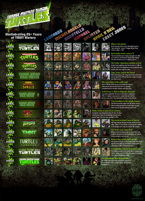 TMNT History Infographic